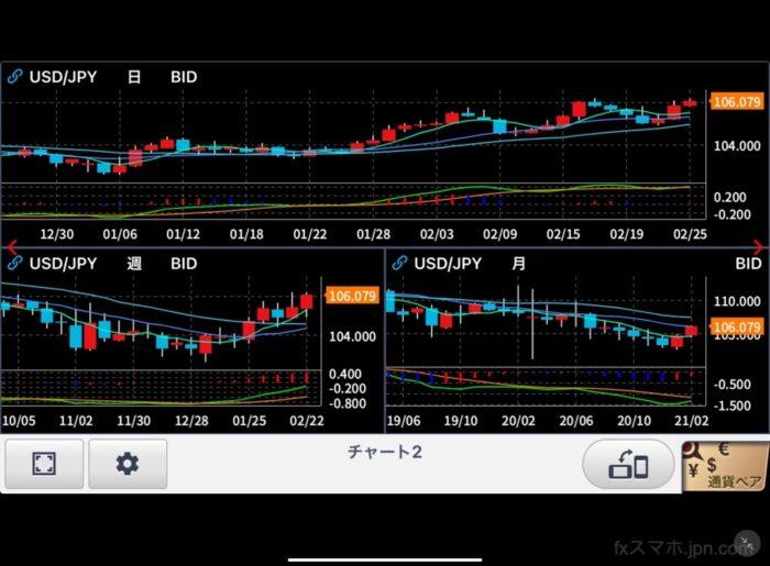 FXneoチャート3つ同時表示(iPad)