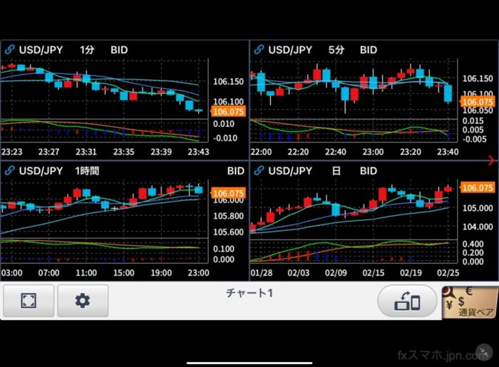 FXneo4画面チャート(iPad)