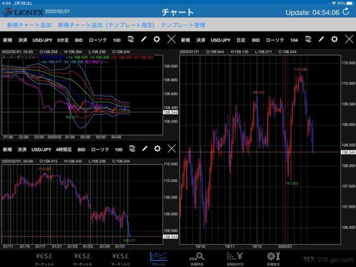 ヒロセ通商のiPadアプリで3画面チャート表示させる方法