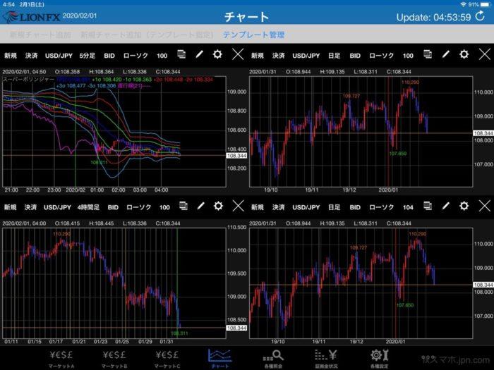 ヒロセ通商のLIONFX(iPadアプリ)4分割チャート表示方法