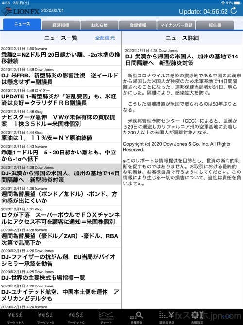 LIONFXの為替ニュース(iPadアプリ版)