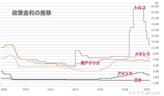 政策金利(2020年1月時点)