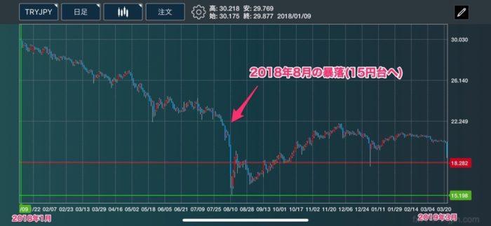 トルコリラ円の大暴落チャート(2018年8月)