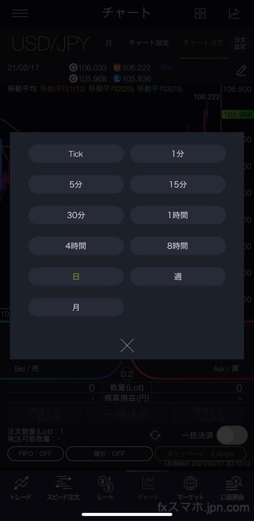 DMMFXのスマホアプリの時間足