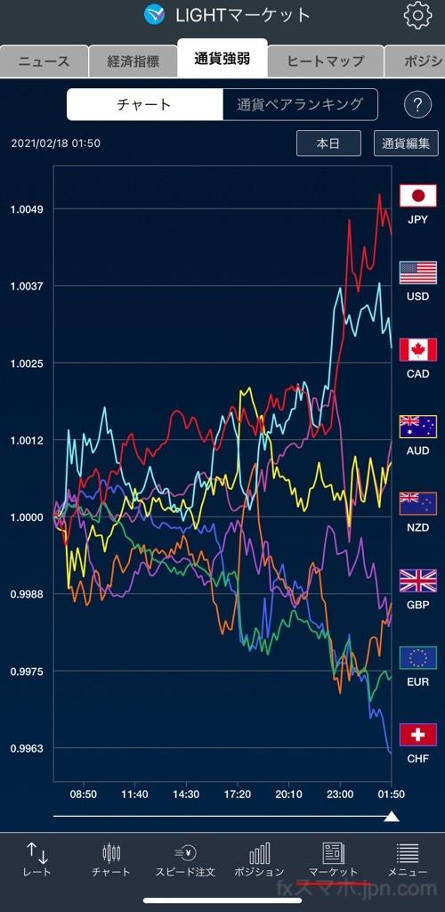 LIGHTFXのiPhoneアプリの通貨強弱チャート