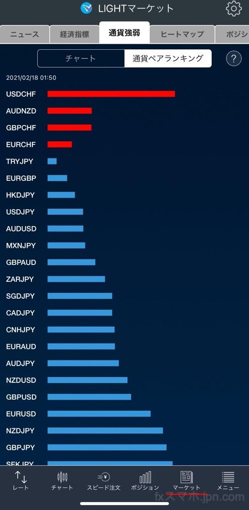 LIGHTFXのiPhoneアプリの通貨ペア強弱ランキング