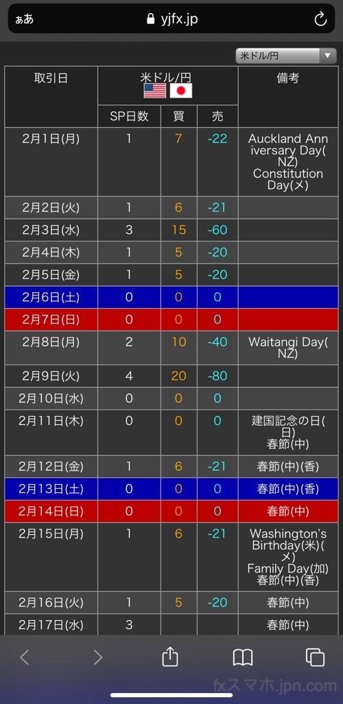 外貨ex(YJFX!)のスワップポイントカレンダー