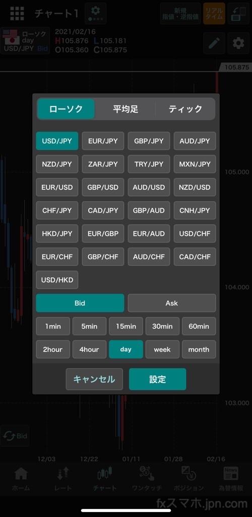 外貨ex(YJFX!)の時間足とチャートタイプ設定※平均足