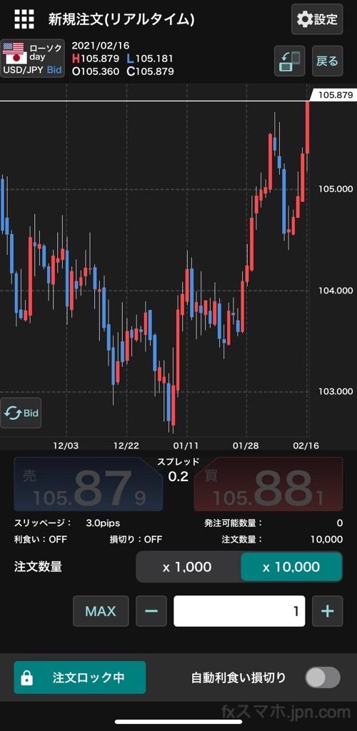 外貨ex(YJFX!)のチャート付きスピード注文機能