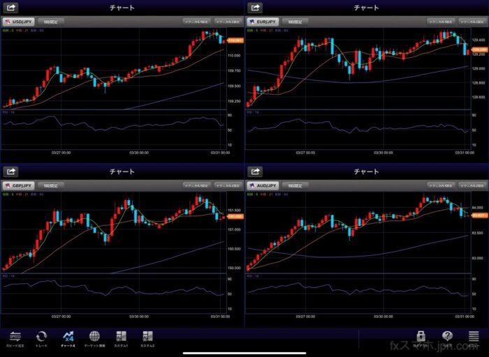 セントラル短資FXのiPadアプリの4分割チャート(横向き)